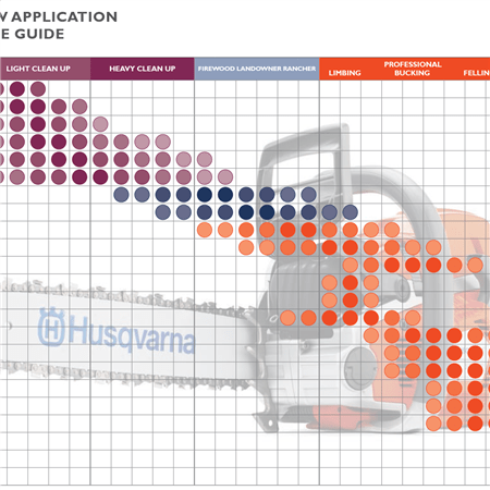 Chainsaw application chart - Select the best Husqvarna chainsaw